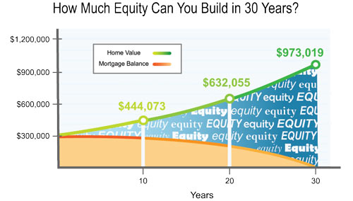 How much equity can you build in 30 years?