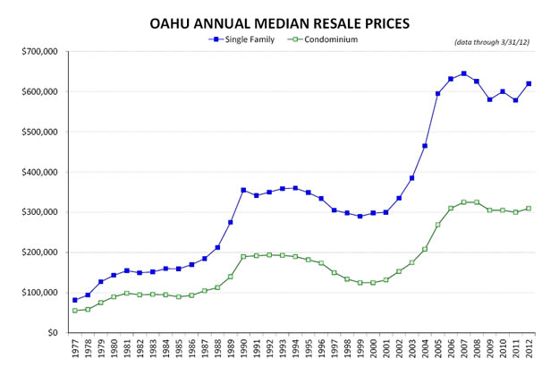 Oahu Annual Median Home Prices