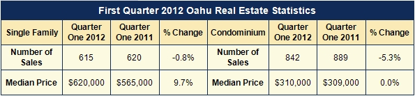 Oahu Real Estate Statistics march 2012