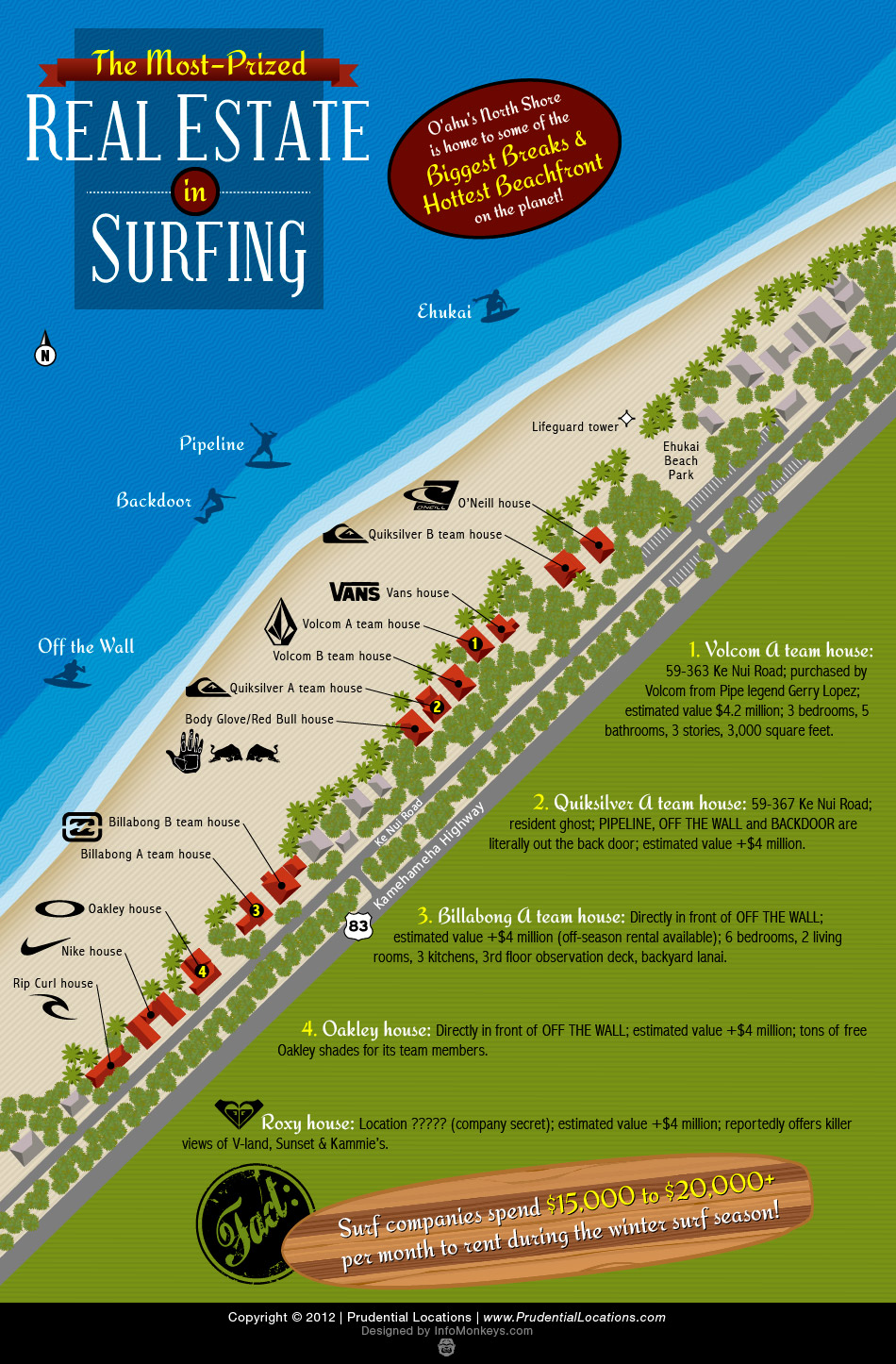 The Hottest Real Estate In Surfing Locations