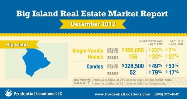 Big Island Real Estate Market Report January 2013