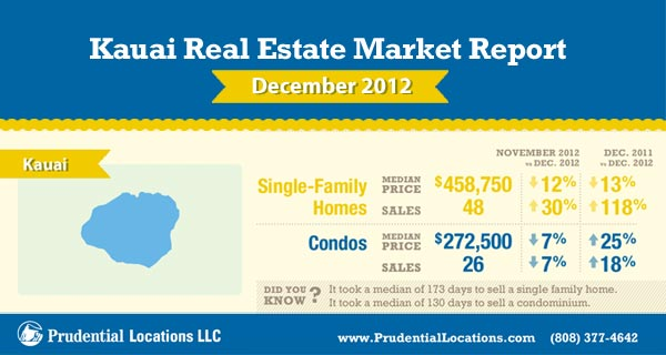 Kauai real estatemarket report january 2013