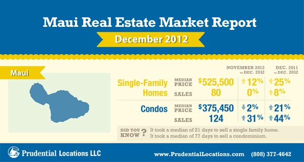 Maui real estate market report january 2013