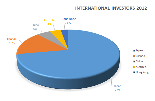 International investors investing in real estate on Oahu 2012
