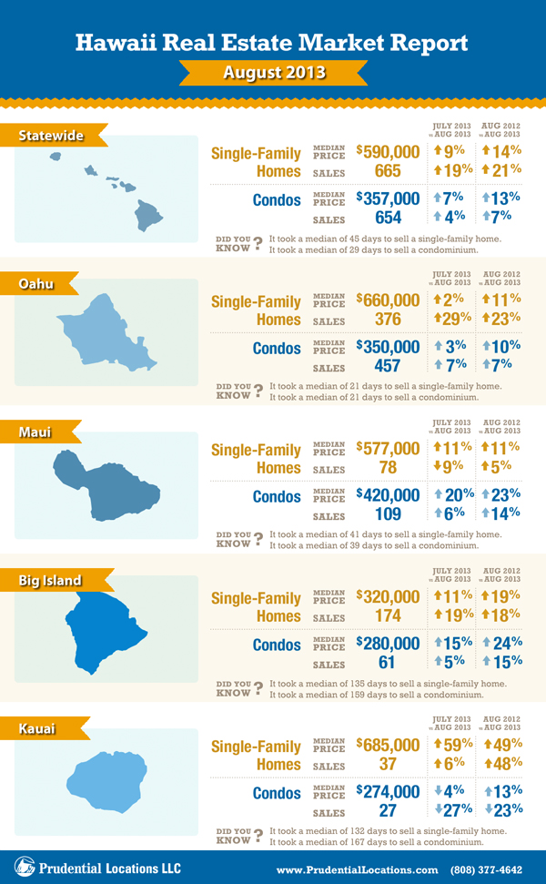 Hawaii Statewide Real Estate Market Report August 2013