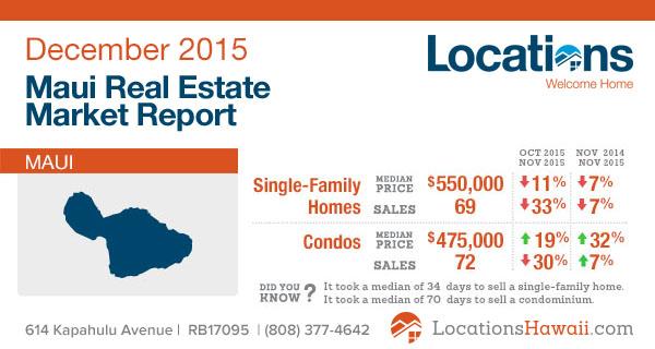Maui Real Estate Market Report